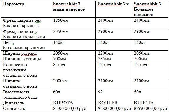 Сравнение моделей Snow Rabbit