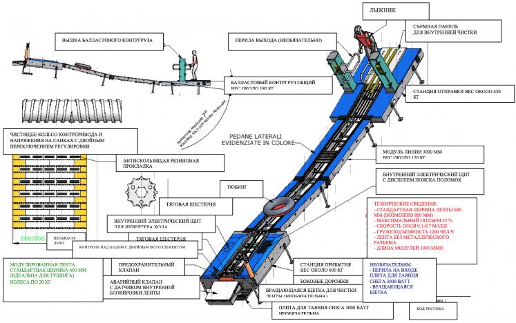 Ленточные подъемники транспортеры как снять бампер задний на транспортере